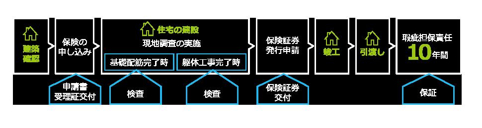 片野建設 制度ワークフローイメージ